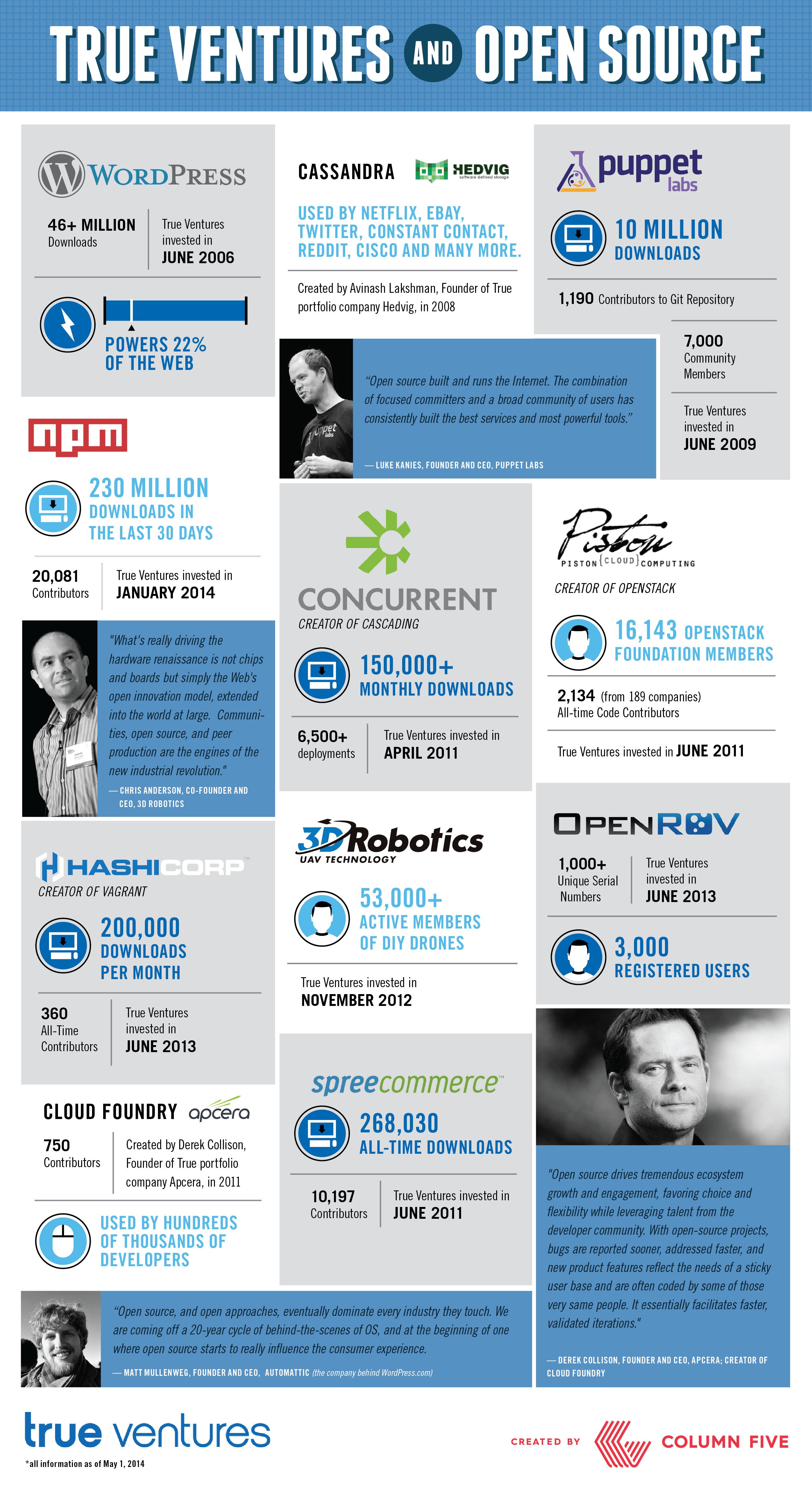 140521-True-Ventures-Open-Source_Final